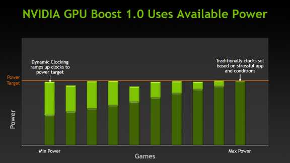 NVIDIA GPU Boost 1.0 usa la potenza disponibile