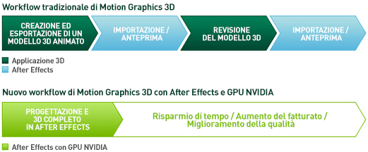 Accelera i tuoi workflow di Motion Graphics HD e 3D