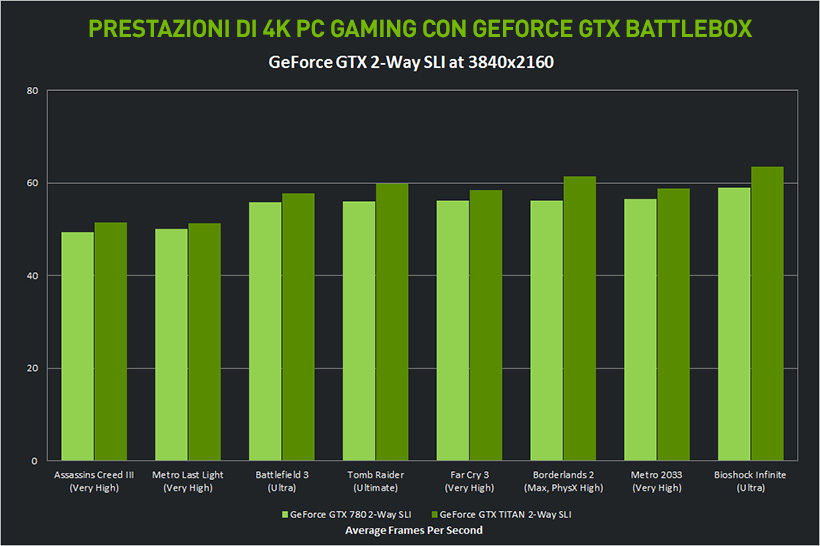 Prestazioni di 4K PC Gaming con GeForce GTX BattleBox